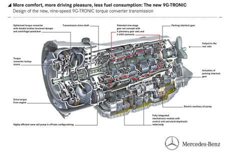 Mercedes 9G-Tronic