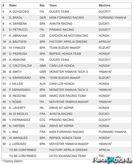 MotoGP 2015 - Lista Piloti