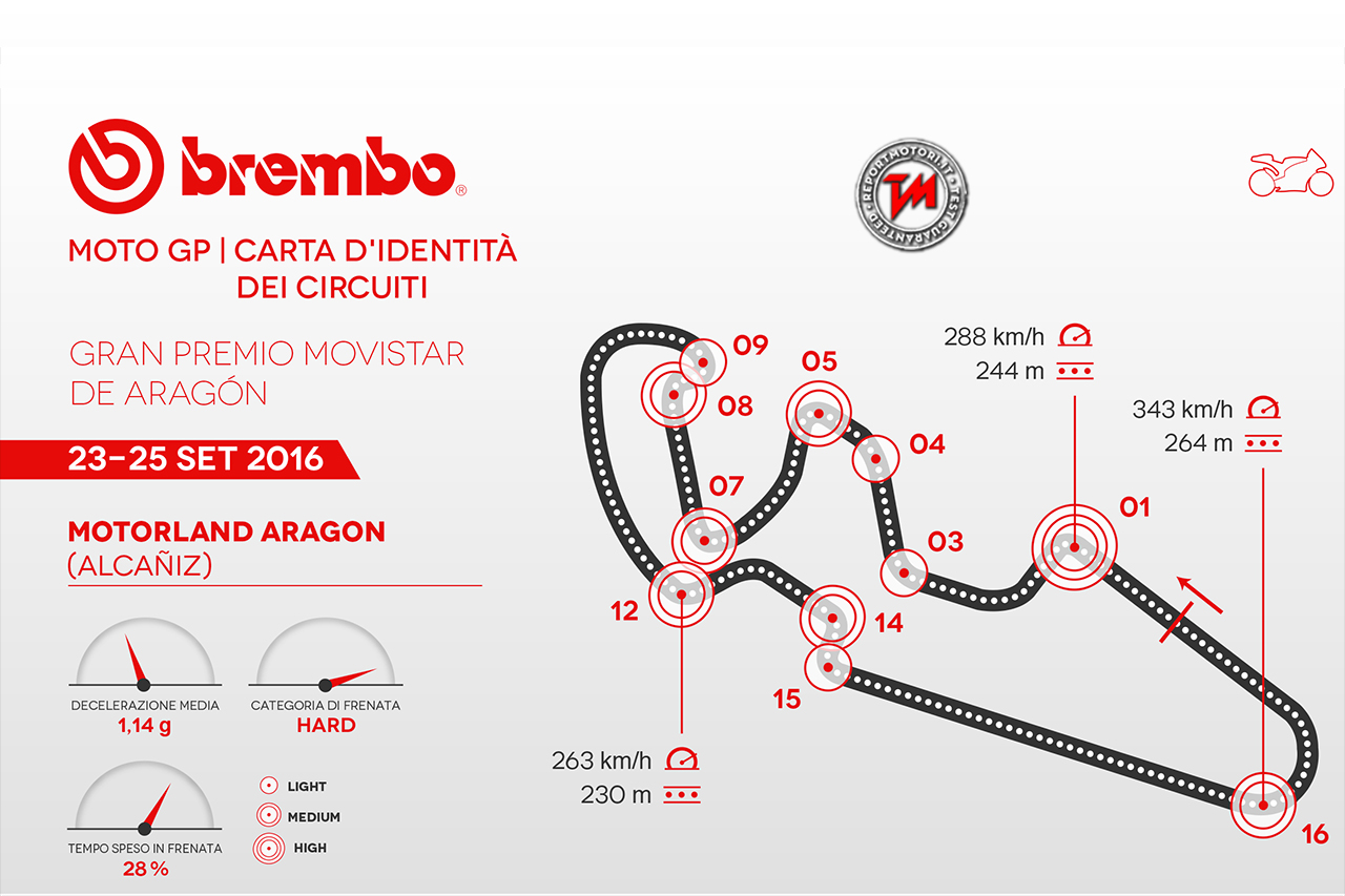 Circuito Aragon : Brembo svela tutti i segreti del circuito motorland di