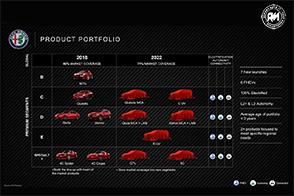Sergio Marchionne svela il futuro piano di sviluppo del marchio Alfa Romeo