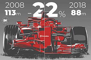 In Formula 1 spazi di frenata diminuiti del 22% in 10 anni: l'analisi Brembo